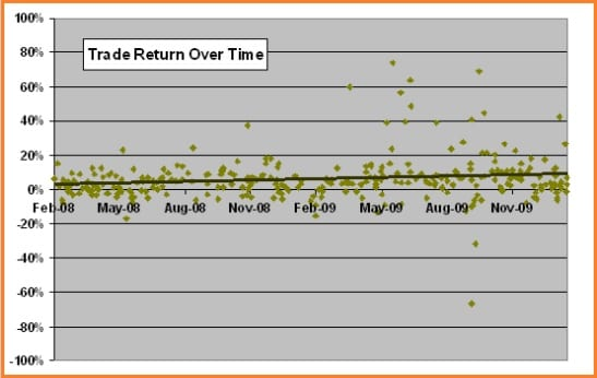 Is Tim Sykes Legit? - Tim Sykes Trade Return Over Time