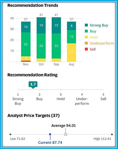 Example of Analysts Stock Ratings