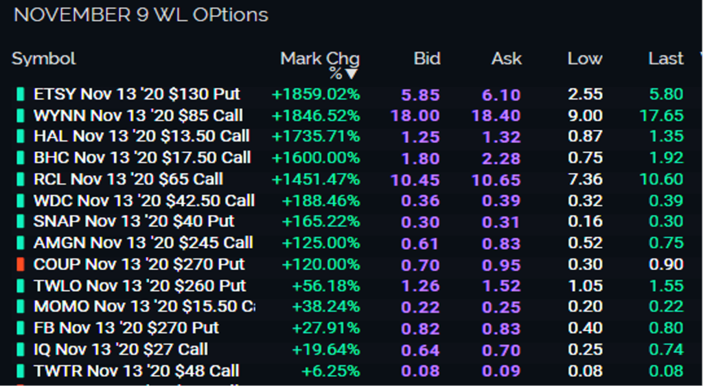 How To Trade Options - Successful Tradings Watchlsit of weekly Options for November 9 2020 Expiration