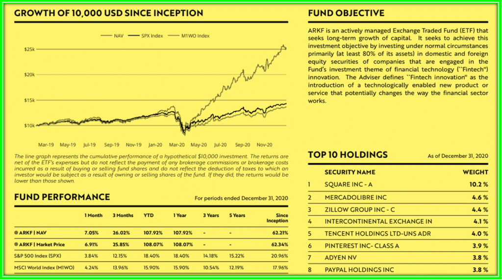Which Ark ETF is Best For You : Most Recent ARKF 1 year Prrformance since Inception is over 100%