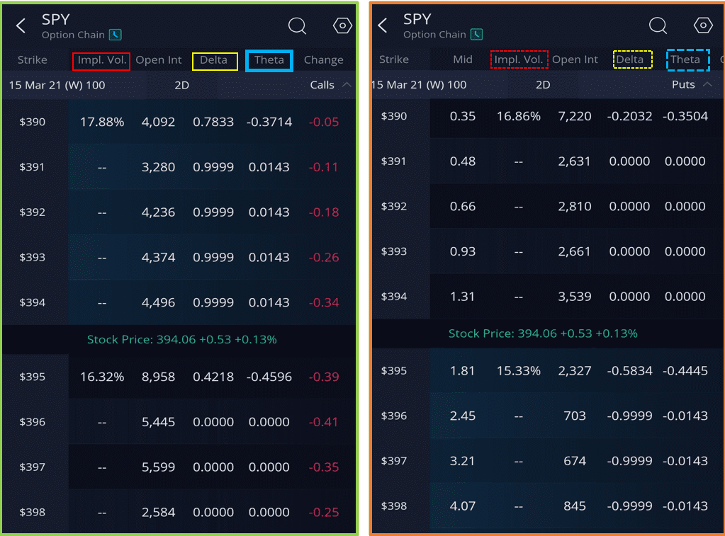 Call vs Put Option : which is Best in 2021 - SPY Option Chain from Webull App
