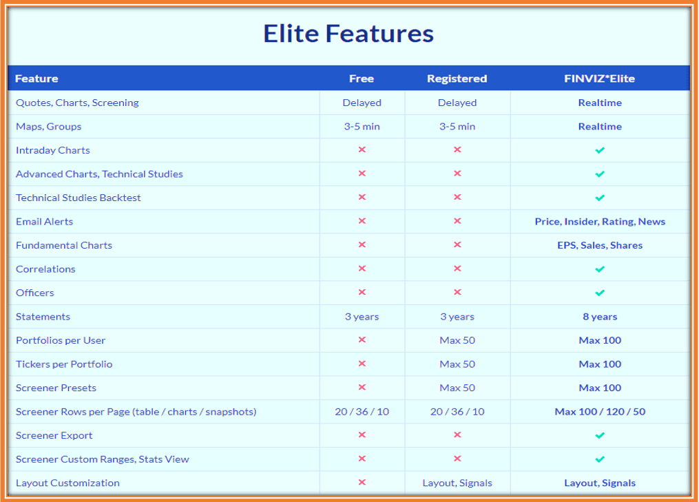 How To Use Finviz for Penny Stocks - Free Version vs Finviz Elite Features Comparison