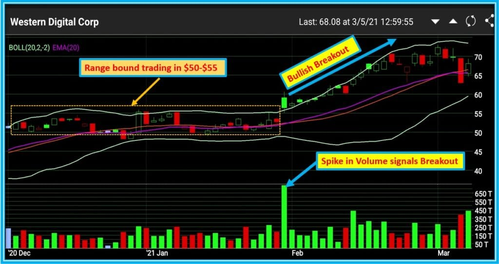How To Use Webull Volume analysis - Example of Volume spike indicating a bullish breakout on WDC daily Chart