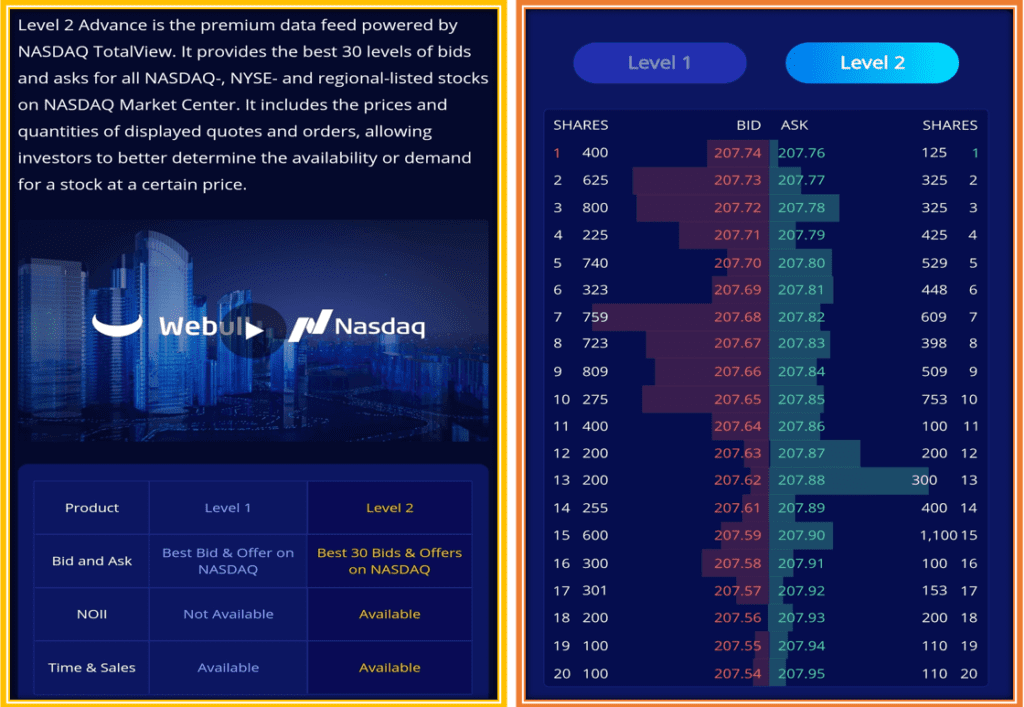 How To Trade Options on Webull: Level 2 Data from Nasdaq TotalView provides 30 levels of bids and Asks