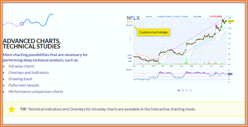 How To Use Finviz for Penny Stocks - Advanced Charts showing NFLX stocks and RSI14 from Nov 2015 to present