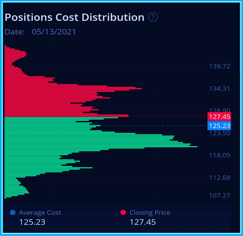 How To Use Webull Volume analysis - Position Cost Distribution for AAPL stock