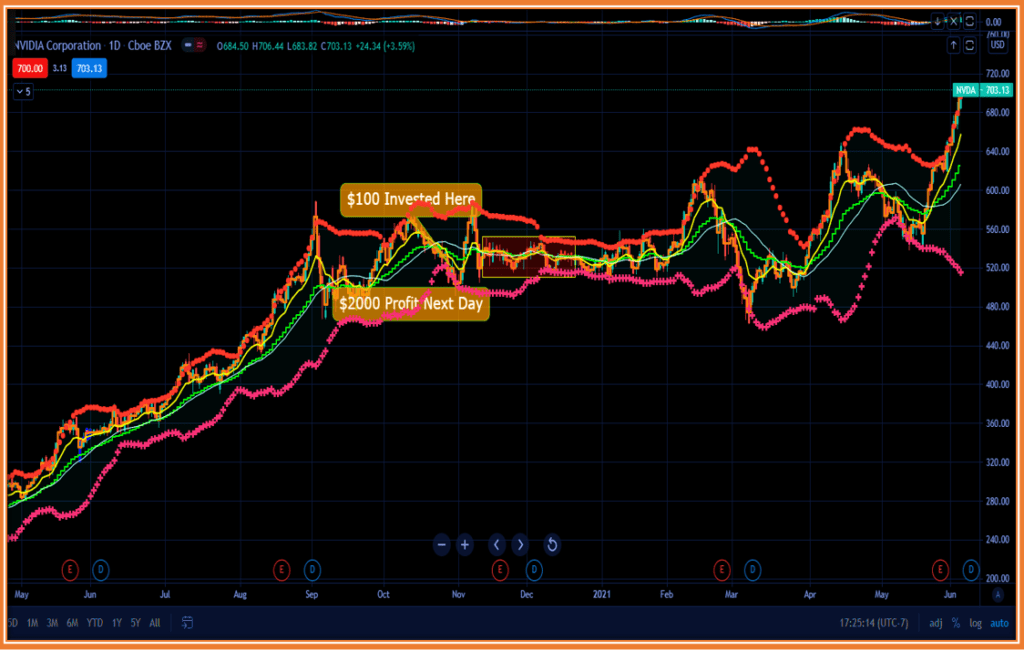 Options Trading Explained - NVDA Stock Chart highlights numerous Option Trading Opportunities