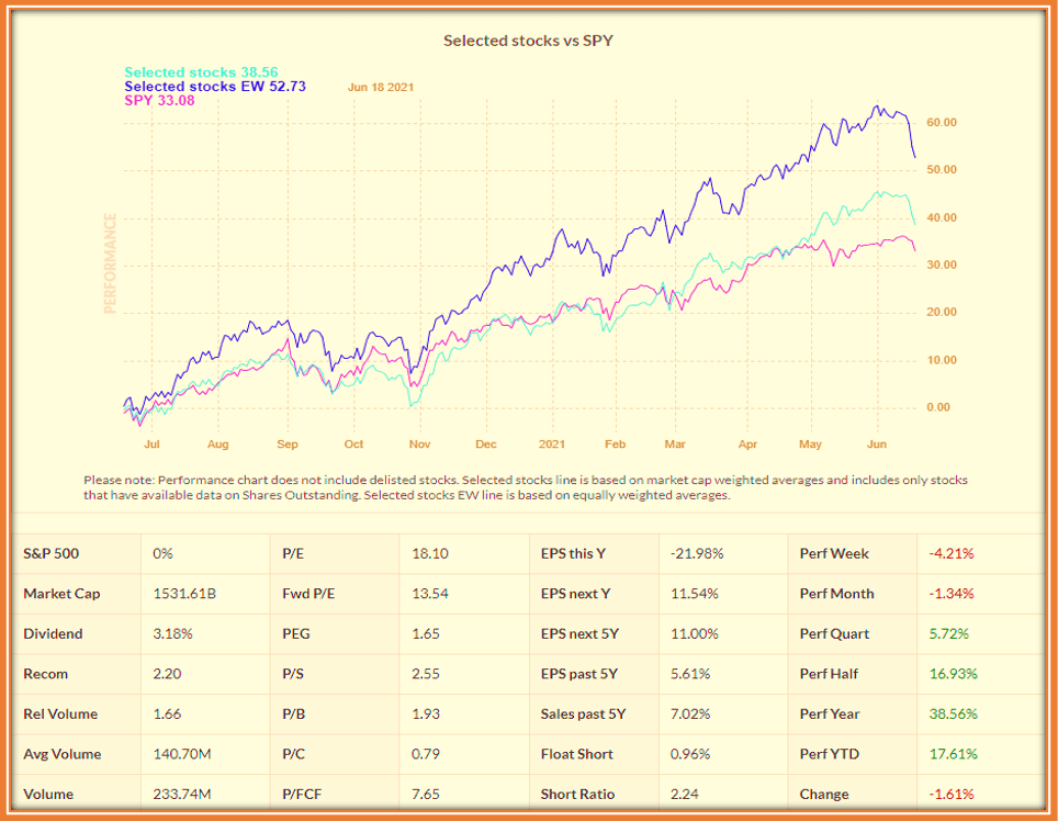 Top 10 Best Canadian Dividend Stocks - Performance Comparison with SPY over recent year put these Canadian stocks ahead