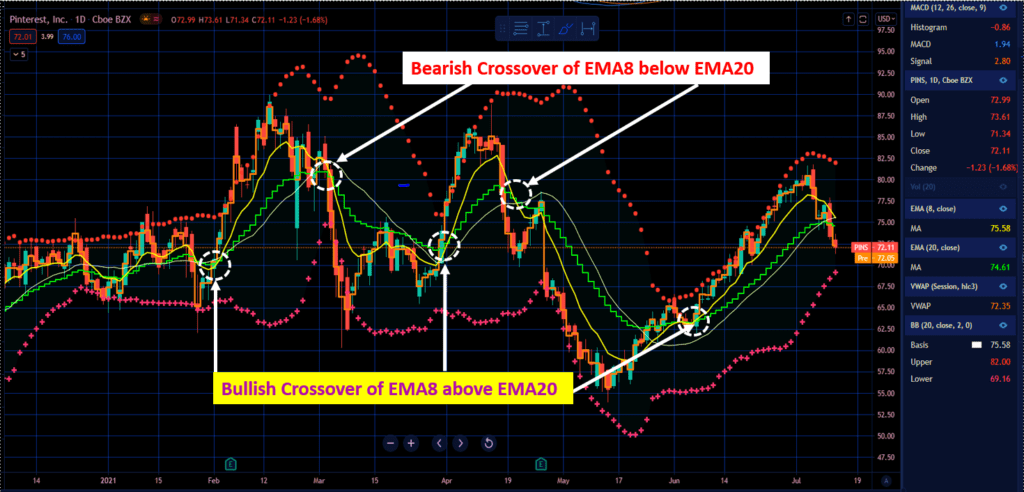 How To Read Webull Charts - How ToTrade Crossover of EMA8 above EMA20