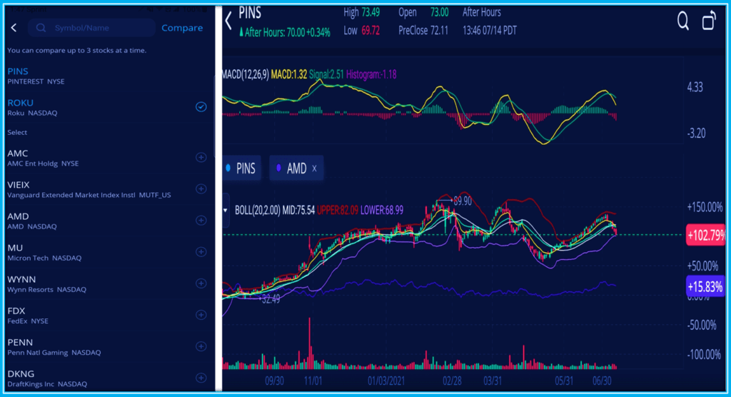 How To Read Webull Charts - How TO USe the compare ffeature on WebullCharts