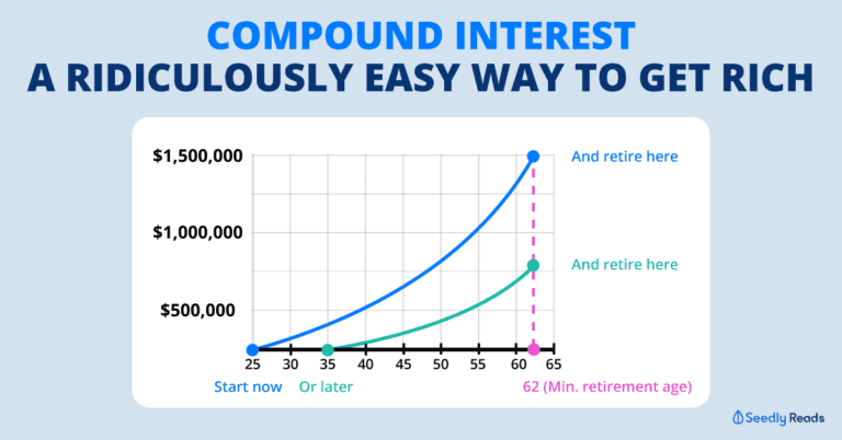 Compounding Investment and Returns