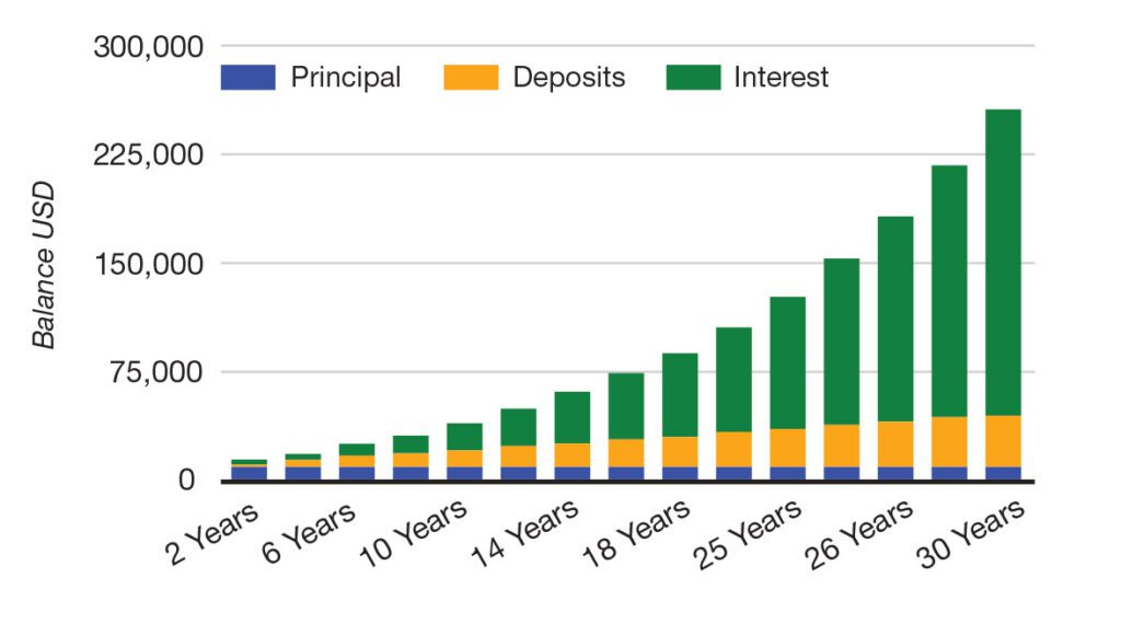 Compounding Investment and Returns - Chart of Compounding