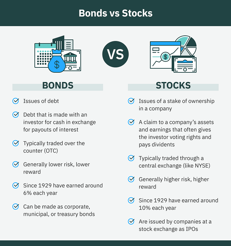 Differences Between Stocks and Bonds- Pro and Cons for each investment vehicle