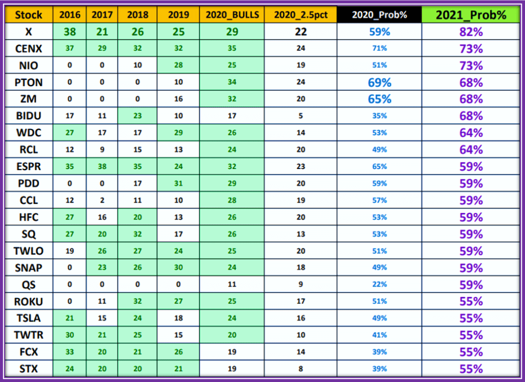 2021 Most Successful Options Strategy - Year to year Performance per stock dating back from 2016 to present