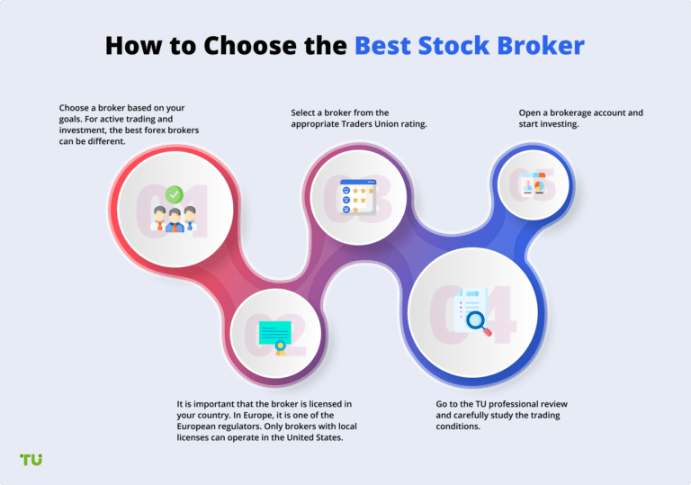 Top 5 Brokers for Free Stocks