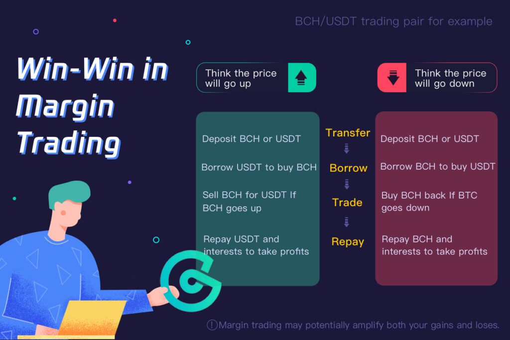 Is it worth Trading on Margin? - Win - Win Situation