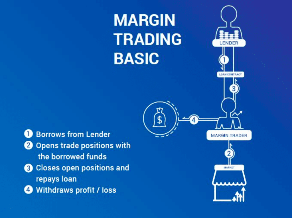 Is it worth Trading on Margin? - How Margin Trading Works?