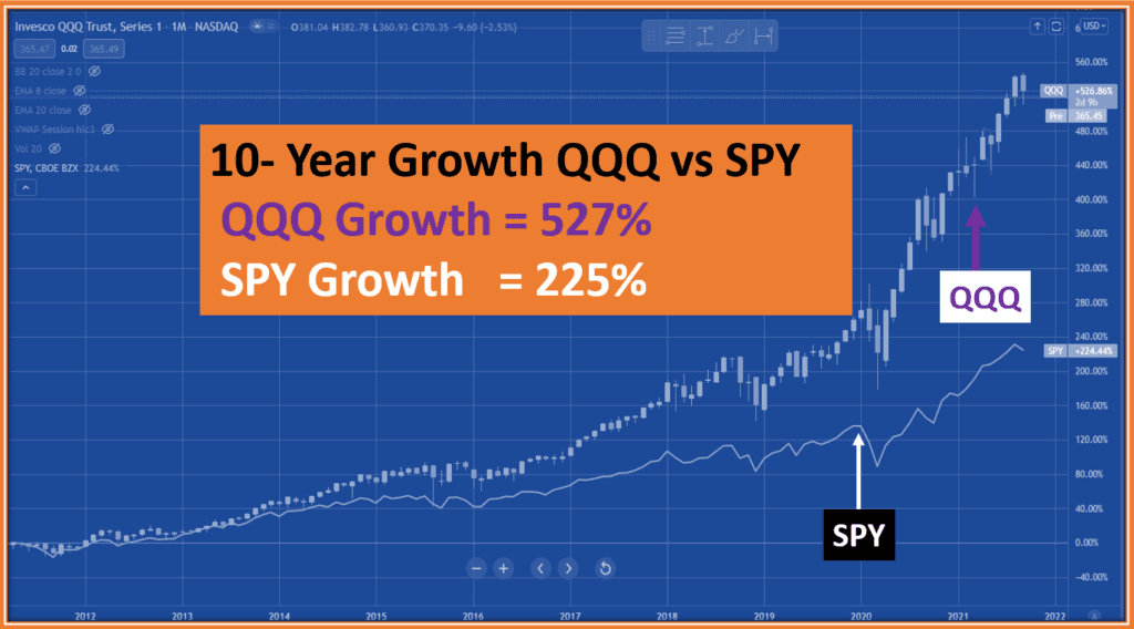 2022 SPY vs QQQ -Which ETFs is best for Options Traders - 10 year Growth Rate of QQQ vs SPYs how 130% edge to QQQ