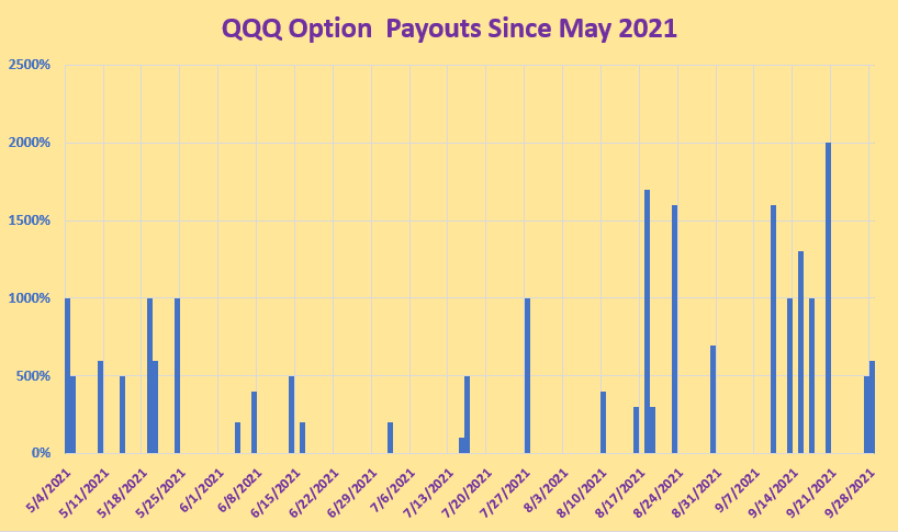 2022 SPY vs QQQ Options - Which is Best for Traders - Payout per date inside Successful  Tradings Discord Channel