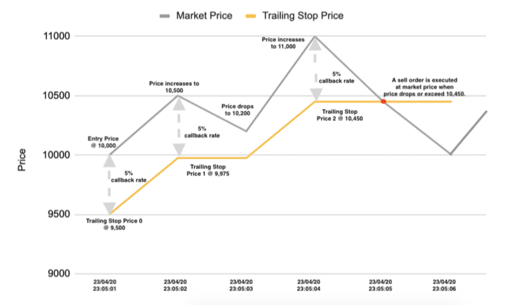 How To Use Binance trailing Stop - A sell trailing stop order for a long trade