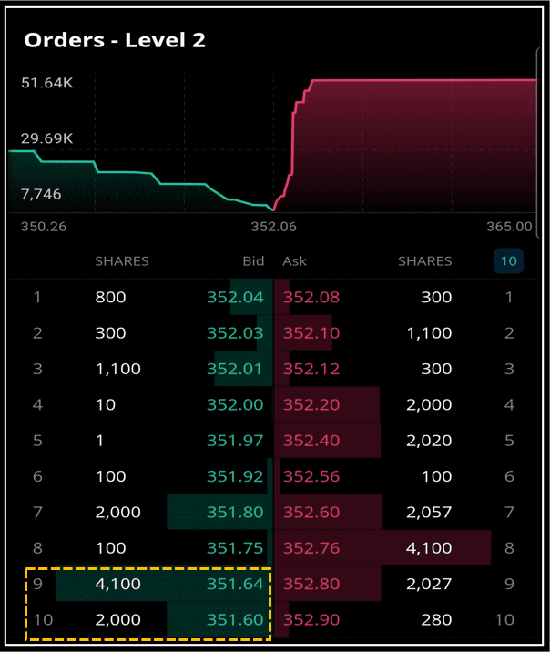How To Use Level 2 Market data on Webull - Importance of Orders # 9 and 10 at the bottom